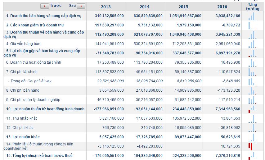 Báo cáo kết quả hoạt động kinh doanh của Khang Điền trong 4 năm qua