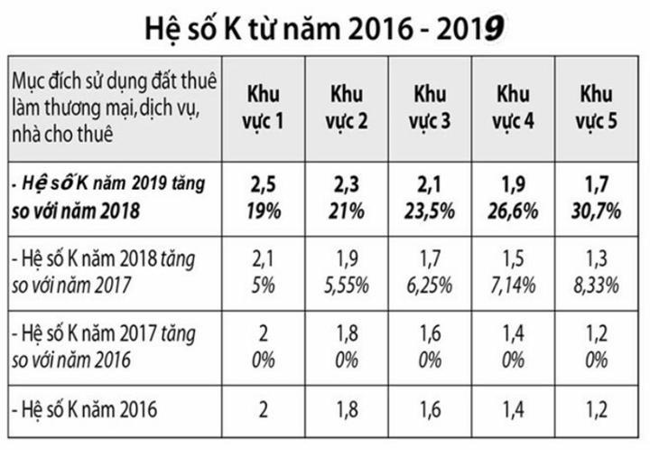Hệ số điều chỉnh đất đai k tăng qua các năm tại TPHCM
